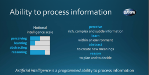 Artificial intelligence is a programmed ability to process information