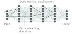 Deep learning NN.
