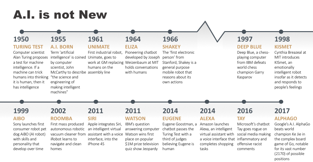 Artificial Intelligence Timeline Infographic – From Eliza to Tay and beyond (courtesy to syzygy).